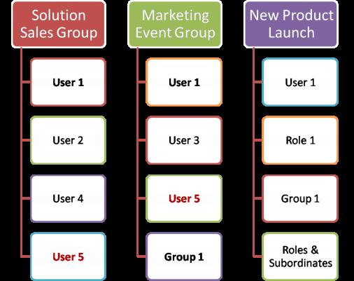 Zoho CRM - Sample Groups